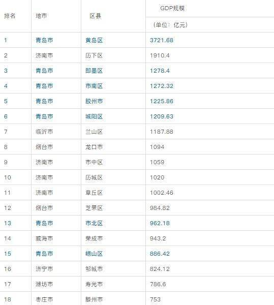 山东各区县GDP2020_山东136个县市区GDP排名,临沂市兰山区第七名