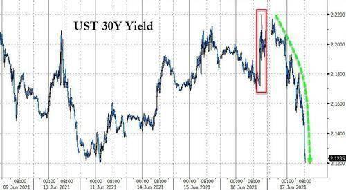 美聯儲議息會議后第二波海嘯:長債收益率重挫 收益率曲線趨平
