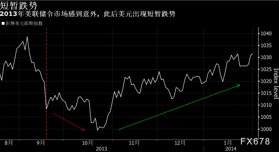 【投行觀點:高盛回顧2013年和2018年, 警惕美元漲勢消退】