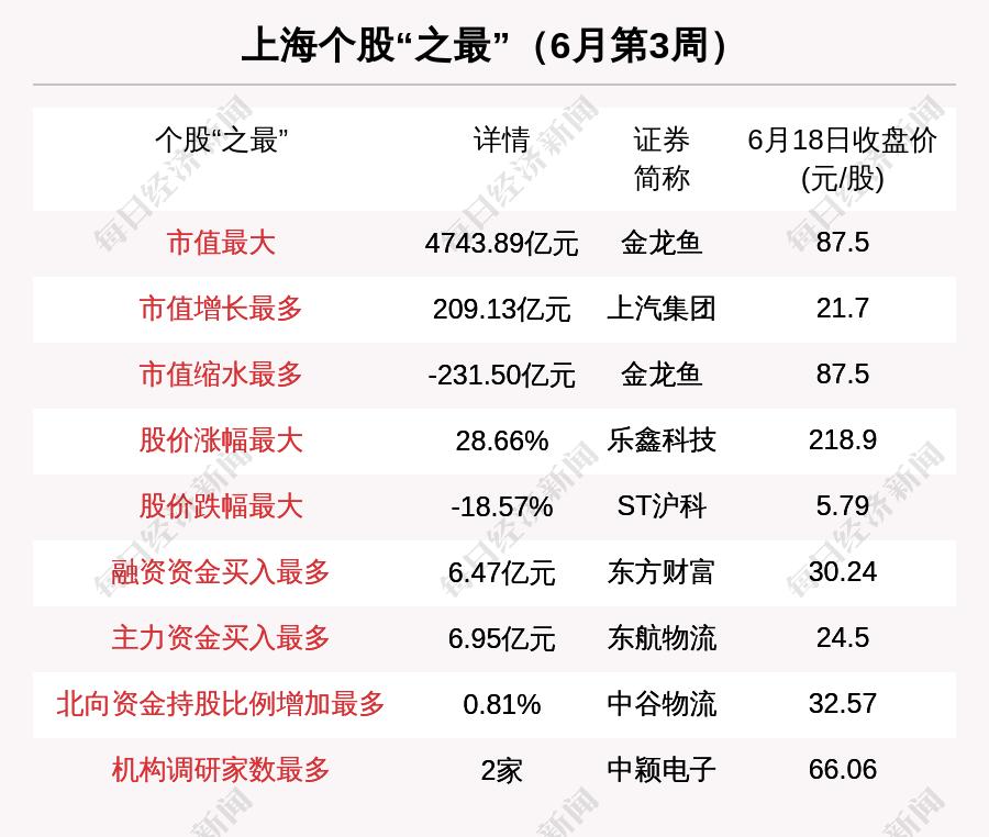 上海区域股市周报:ST沪科跌18.57%跌幅第一 韦尔股份跌出板块市值6强