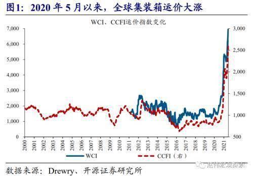 海运运价涨势如潮 显著加大美欧等输入性通胀压力