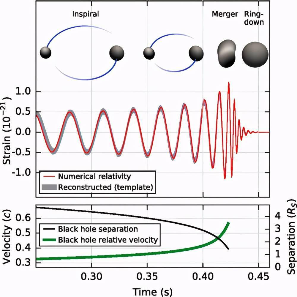 霍金50年前提出的黑洞理论,终于被验证了