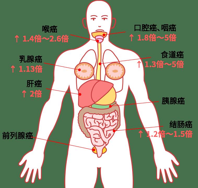 国际公认的 5 个强致癌物,很多人天天都在吃