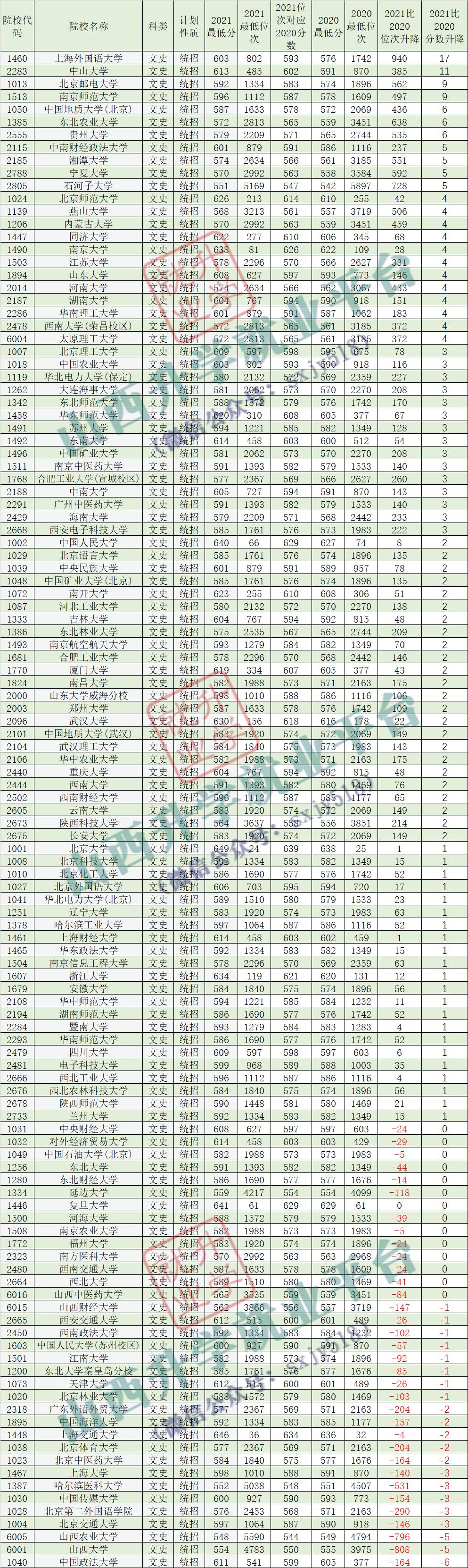 文科大学排行_2020-2021全国文科大学排名及分数线