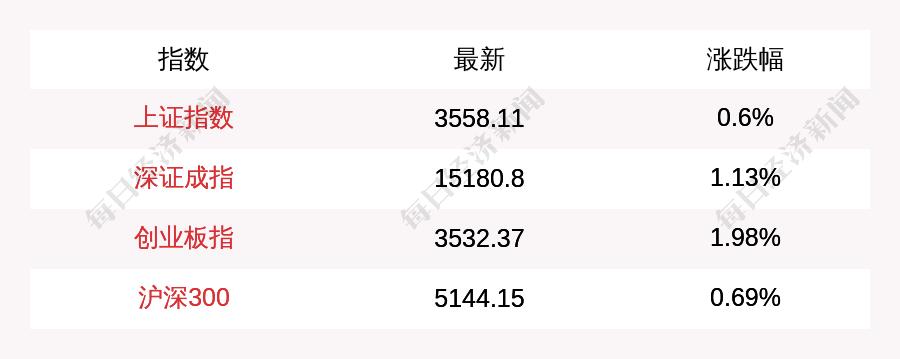 7月21日上证指数午盘上涨0.6%,创业板指上涨1.98%