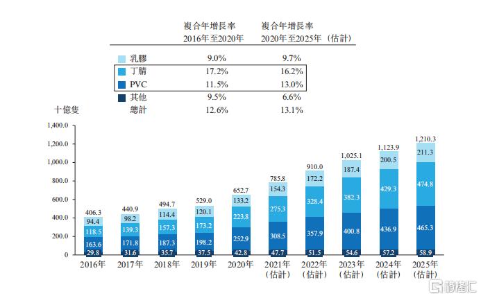 泰能医疗赴港IPO,一次性手套市场容量持续扩大