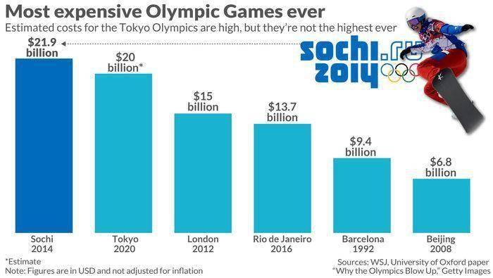 东京奥运会可能会给日本带来数十亿美元的损失