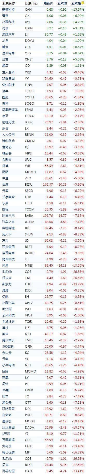 纳斯达克中国金龙指数跌7%创13个月新低