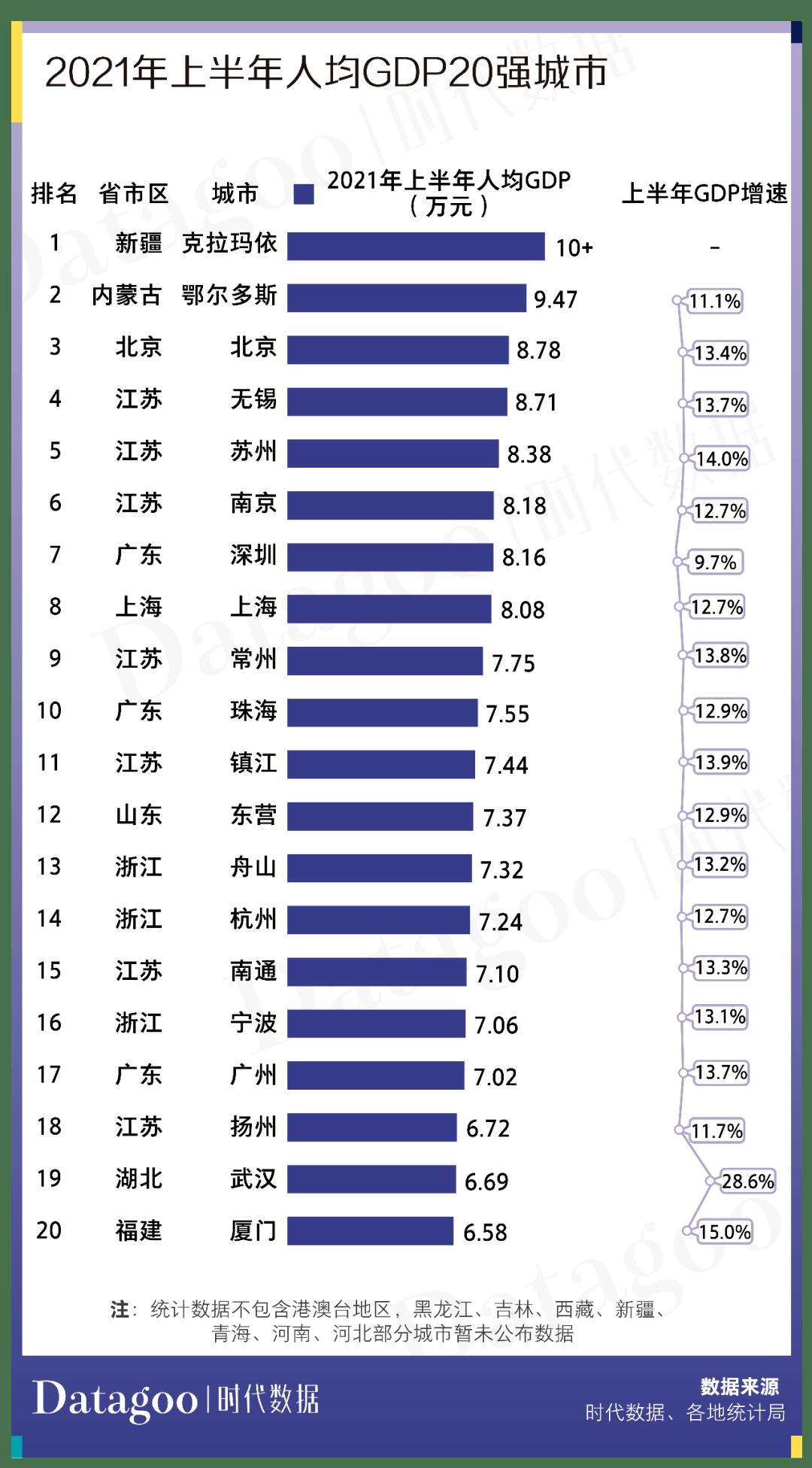 克拉玛依gdp2021_2021年上半年GDP百强城市出炉:湖北13市增速亮眼,克拉玛依、鄂...