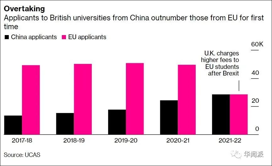 中国学生申请英国大学人数首超欧盟,私校高价向中介买生源