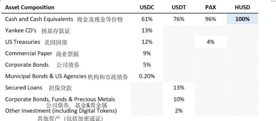 合规稳定币HUSD透明度与资产储备明细信息公布