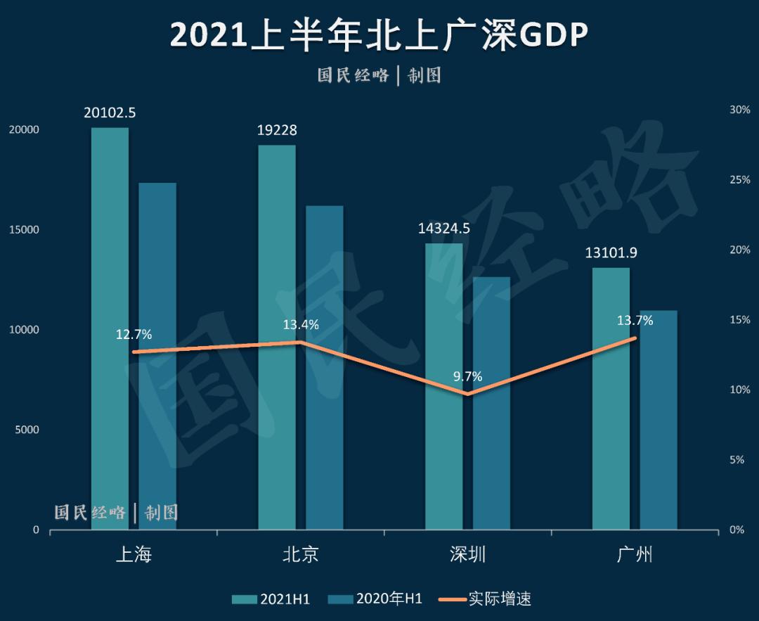 2021深圳市gdp增速_十年转型,深圳做对了什么