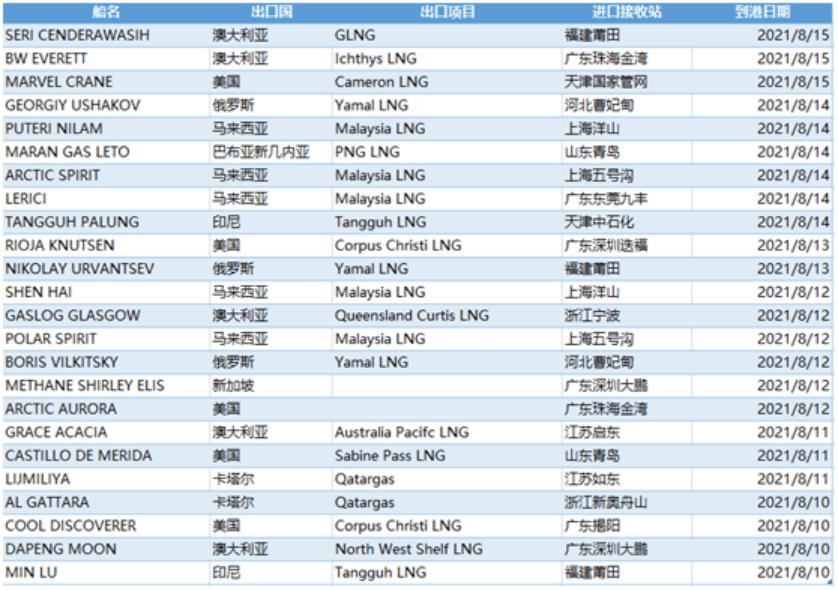 E-gas系统预测:8月9日-15日中国LNG进口详情_天然气