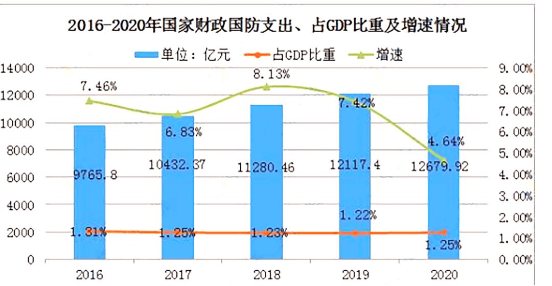 国防支出占gdp比重可以在哪查找_未来20年中国军用航空发动机市场空间合计有望接近 5600 亿元