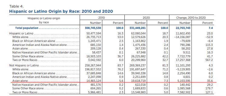 美国亚裔人口30年增加近两倍,群体多样性显著