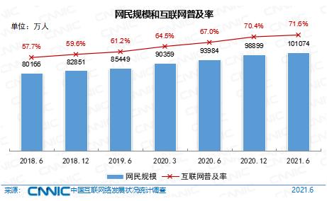 第48次《中国互联网络发展状况统计报告》发布