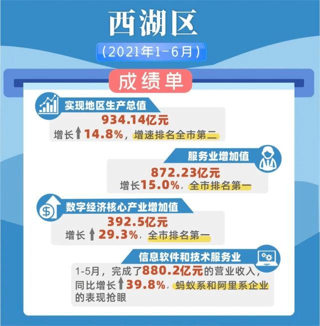 杭州县区gdp_杭州行政区划调整后,GDP排名出来了