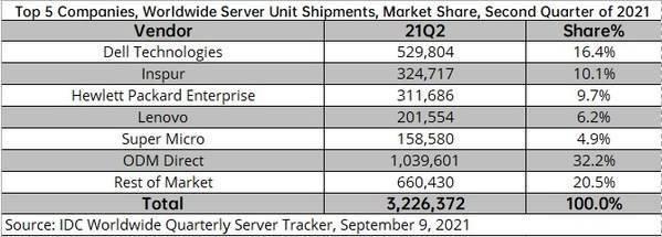 国内vps第二季度全球服务器市场同比下降25%阿里云vps服务器至236亿美元浪潮跃居全球第二