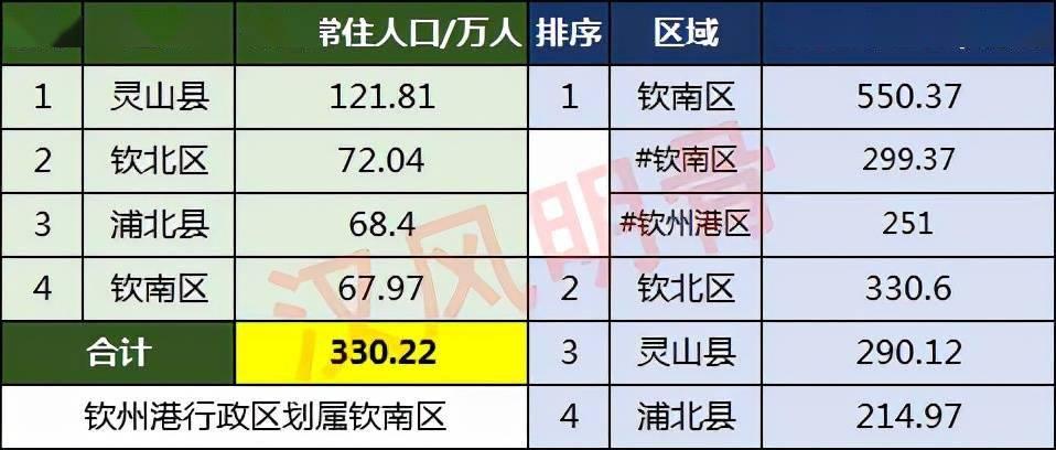 钦州市区人口有多少_未来五年,广西这三个城市城区人口将超百万,钦州贵港不