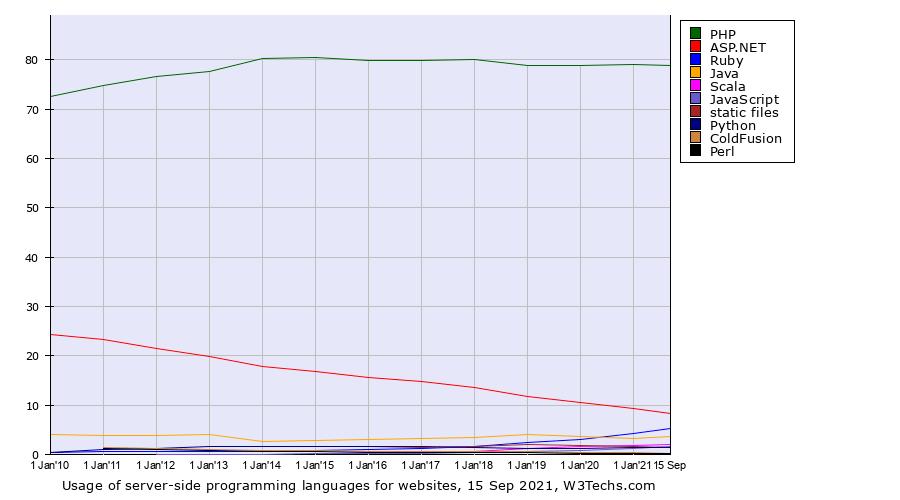 蝉联冠军11年!服务器编程语言统计:PHP使用率高vps不用买服务器达80%