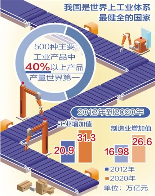 经济日报头版聚焦:中国制造业何以稳居世界第一!