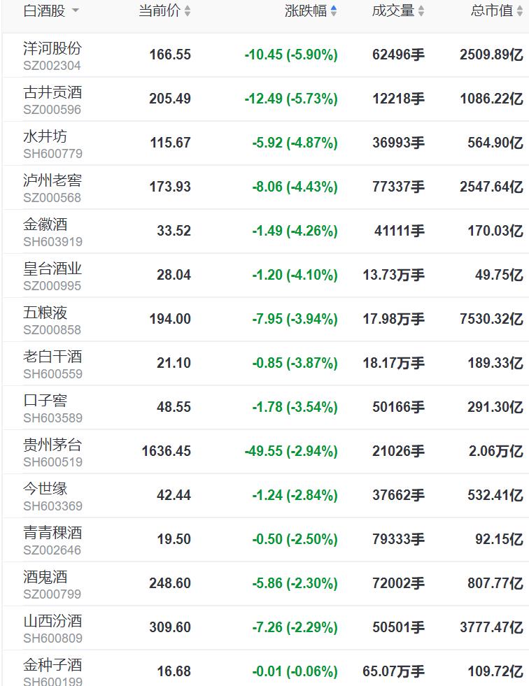 白酒股节后走弱,洋河股份跌5.9%