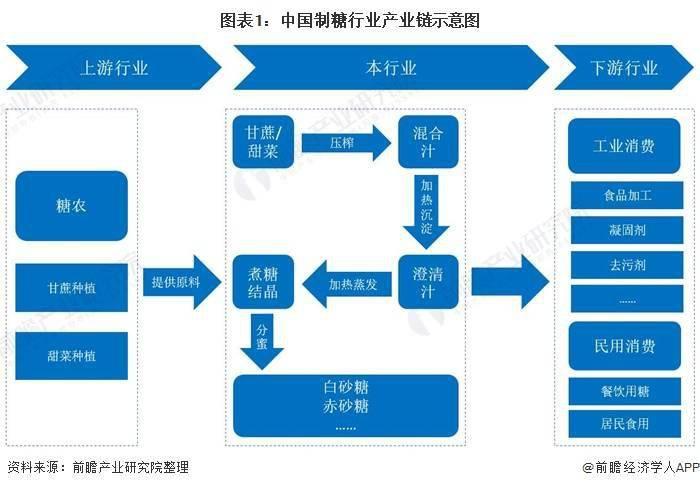 中国制糖行业产业链现状及区域市场格局分析 制糖行业产业链全景梳理