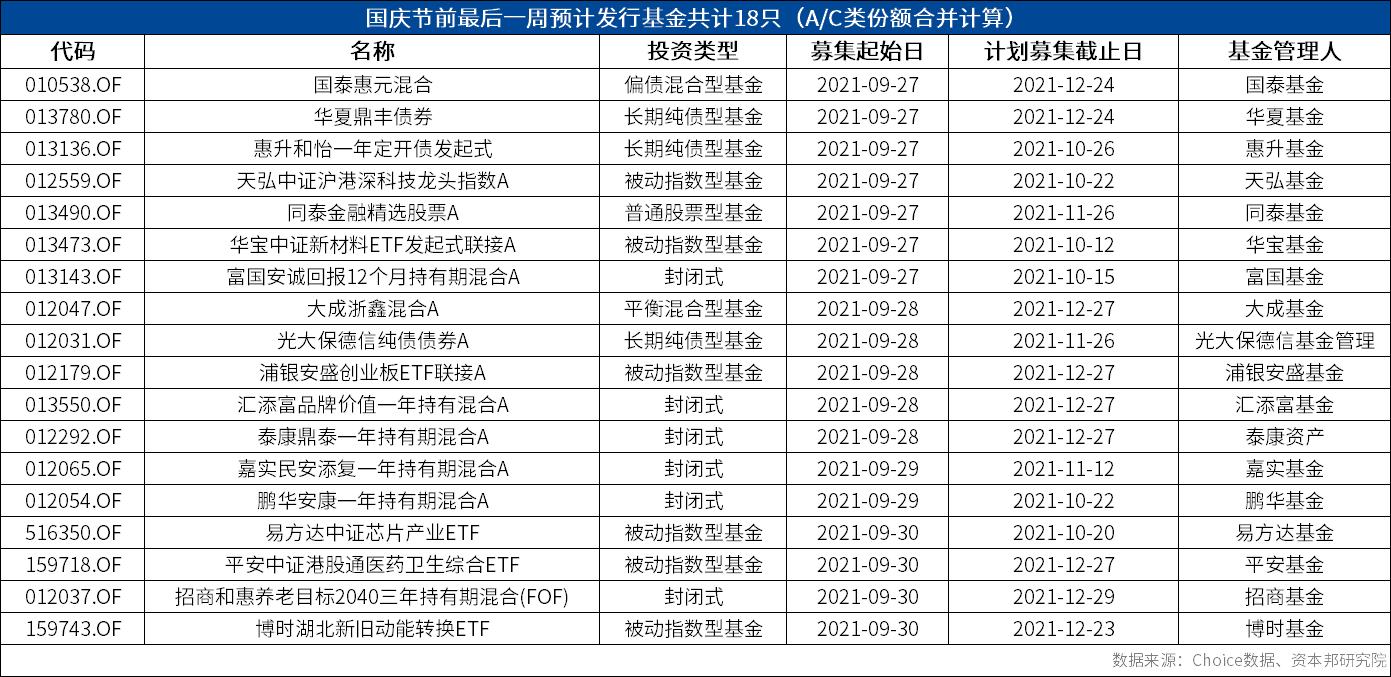 基金预告|国庆前夕预计发行18只新基金,多只ETF新品待发