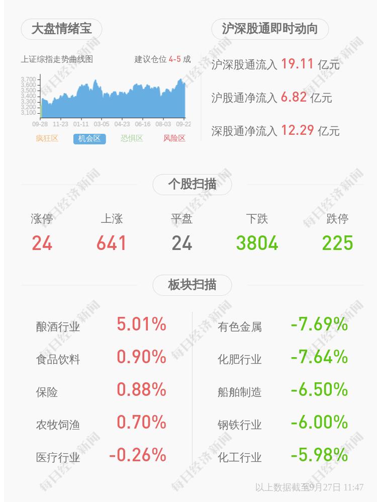 瑞尔特:陈雪峰自2021年9月13日至2021年9月24日期间减持股份约2.5万股,已完成本次股份减持计划