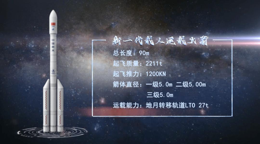 中国新一代载人运载火箭起飞重量约两千吨,将增强探测能力