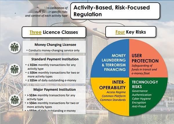 """5大观点:新加坡正在成为""""亚洲区块链中心""""  第2张 5大观点:新加坡正在成为""""亚洲区块链中心"""" 币圈信息"""