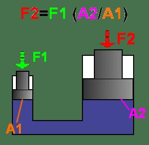 你知道液压机、ATM机的工作原理是什么吗? liuliushe.net六六社 第14张