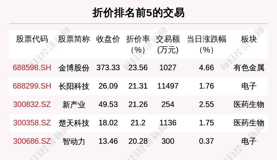 每经19点|大陆方面对台湾高雄火灾伤亡事故表达关切;我国已建成全球最大电动车充电设施网络;北交所920亿资金打新潮涌