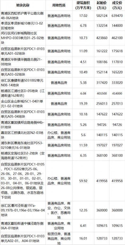 上海第二批集中供地:平均溢价率3.35%,房企更加冷静