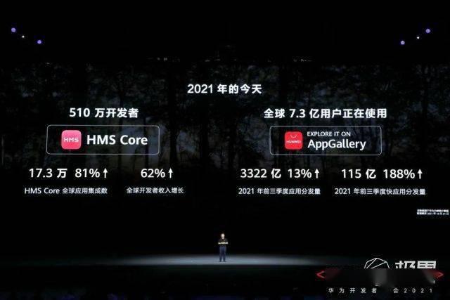 华为鸿蒙3.0发布!升级用户破1.5亿,年底首款鸿